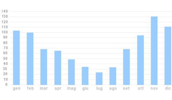 media delle precipitazioni mensili in un anno a Roma